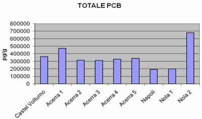 PCB nel Triangolo della Morte