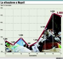 La Situazione a Napoli