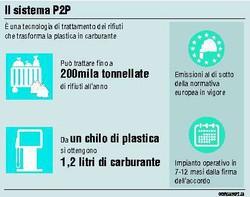 Il sistema P2P