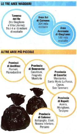 Principali depositi di ecoballe in Campania