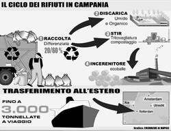 Il ciclo dei rifiuti in Campania