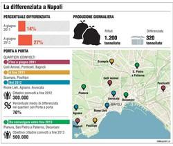 La differenziata a Napoli