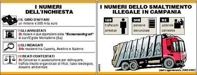 Le cifre degli smaltimenti illegali