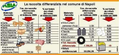 Raccolta differenziata nel Comune di Napoli