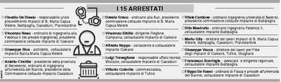 Gli arresti