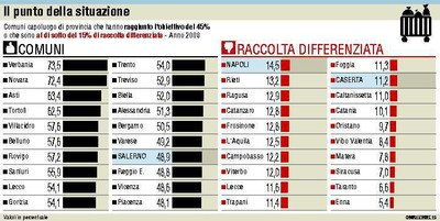Differenziata in Italia