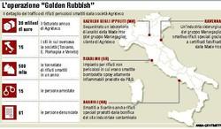 """Operazione """"Golden Rubbish"""""""
