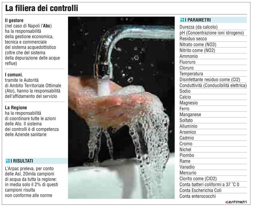 Acqua: i controlli